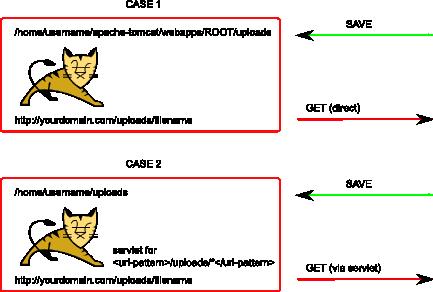Java JSP servlet get put path