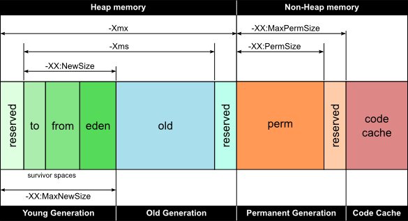 JVM (java) memory diagram