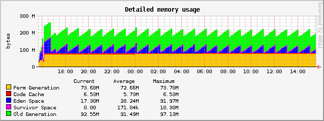Tomcat 7 with Cyclos 3.6 memory usage graph