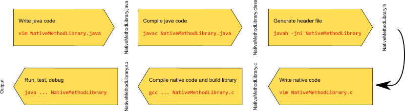 jni native method in Java cycle